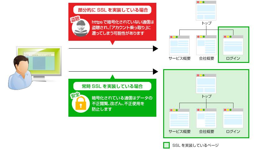 SSLサーバー証明書の選び方 レ...